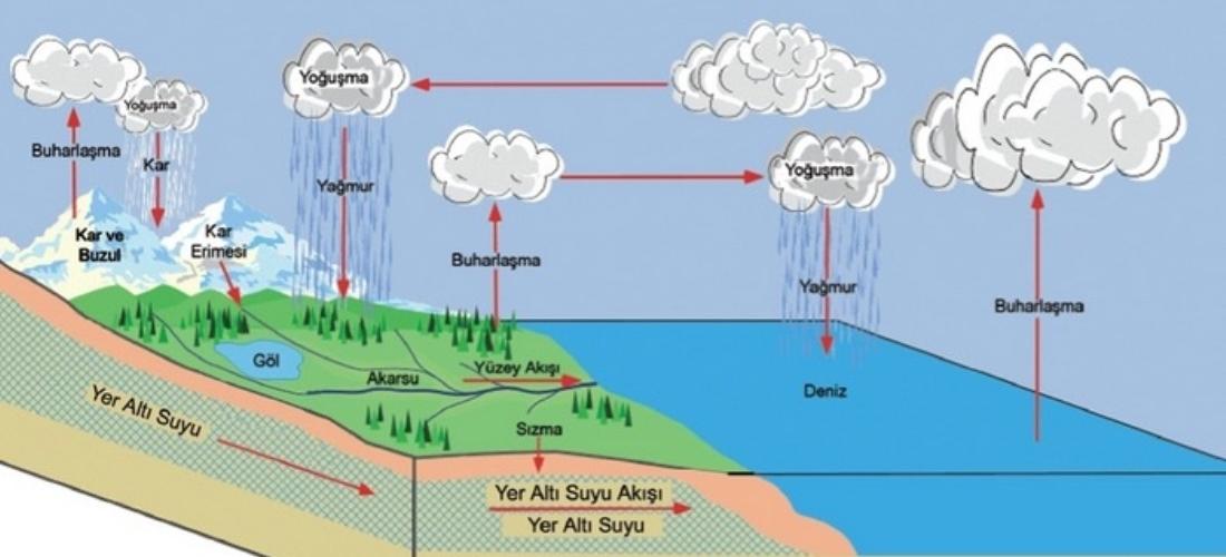 yeraltı su haritası